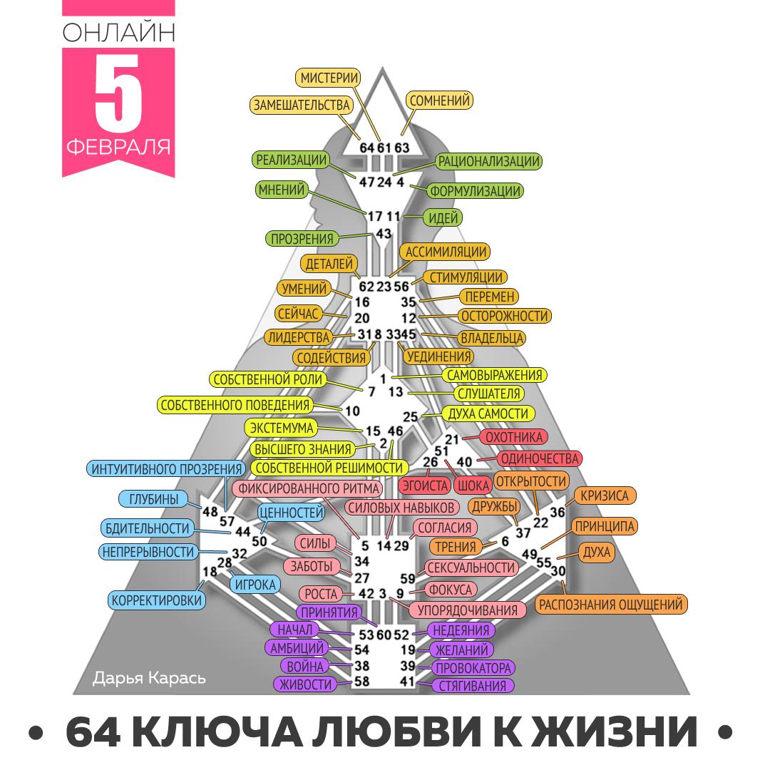 ОНЛАЙН-КУРС «64 КЛЮЧА ЛЮБВИ К ЖИЗНИ»