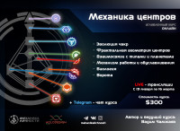Онлайн курс: Механика Центров